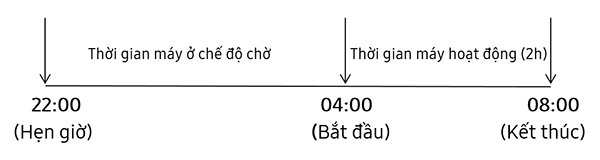 cach-hen-gio-giat-tren-may-giat-long-ngang-samsung