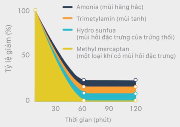 pin-loc-khu-mui-enzyme-blue-cho-khi-mat-lanh-trong-an-tam-tan-huong